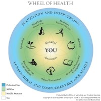 Personal Health Coaching