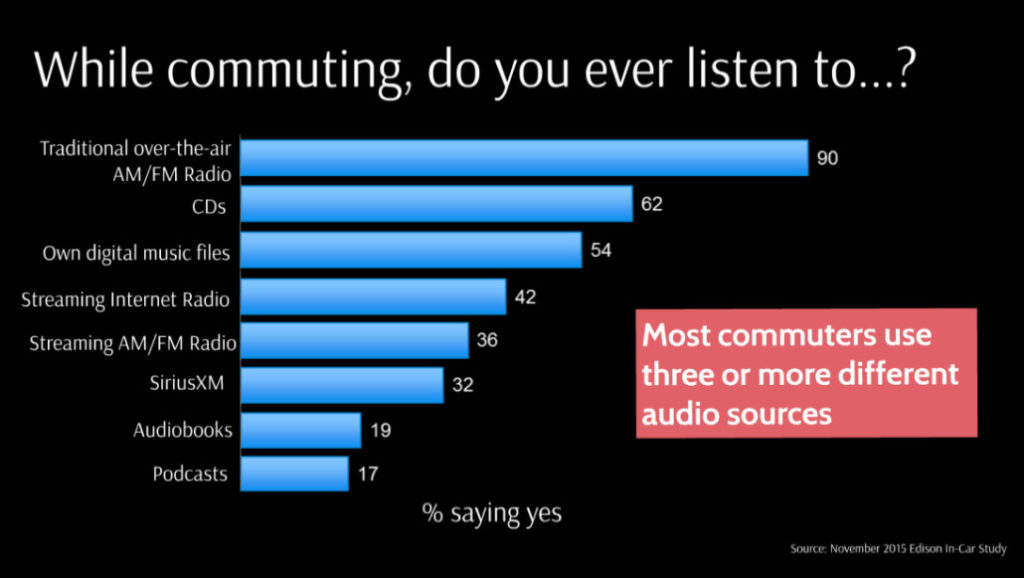 traditional advertising - radio listening trends