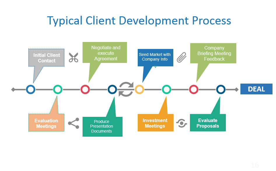 Client Development Process