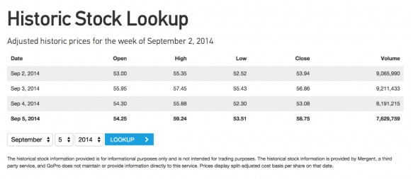 Historic Stock Lookup