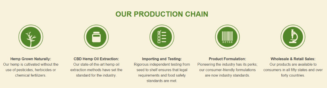 Production Chain