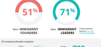 Immigrants Are Behind Much Of US Innovation, Study Finds