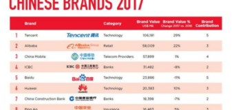Top 10 most valuable brands in China
