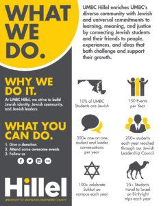 UMBC-Hillel-Infographic-R3-web