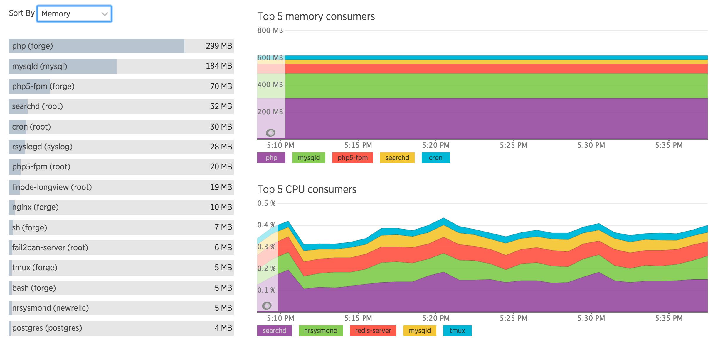 process memory usage