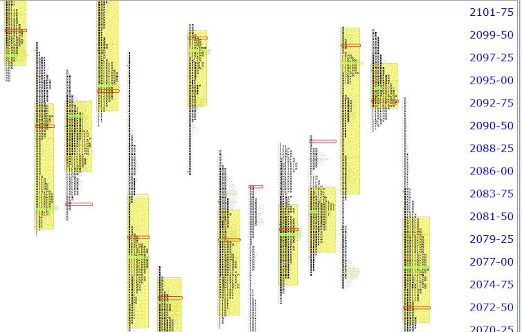 Daily Market Profile Analysis on Futures – Oct-01-2012