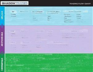 trading flowchart