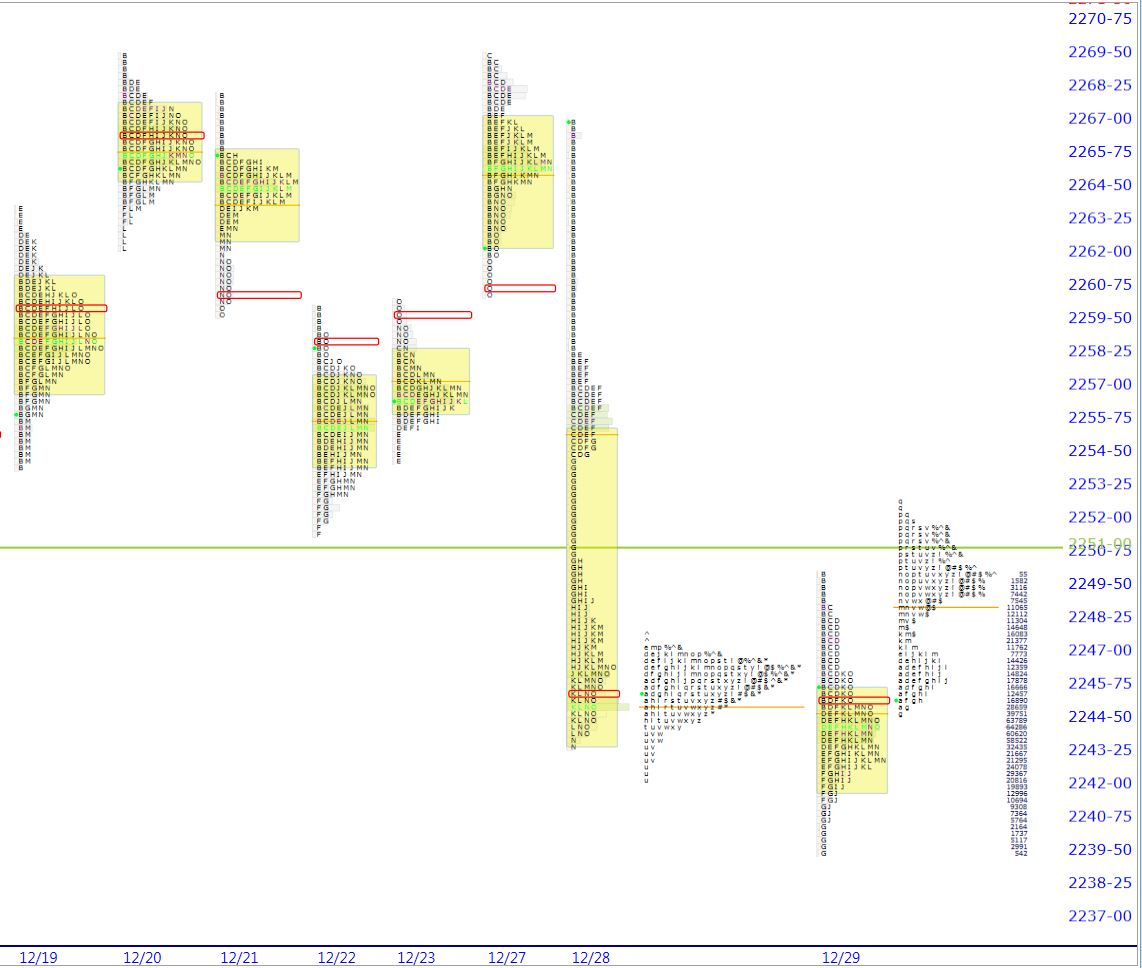 Market Profile Analysis of S&P Futures - 12 30 16 | Shadow