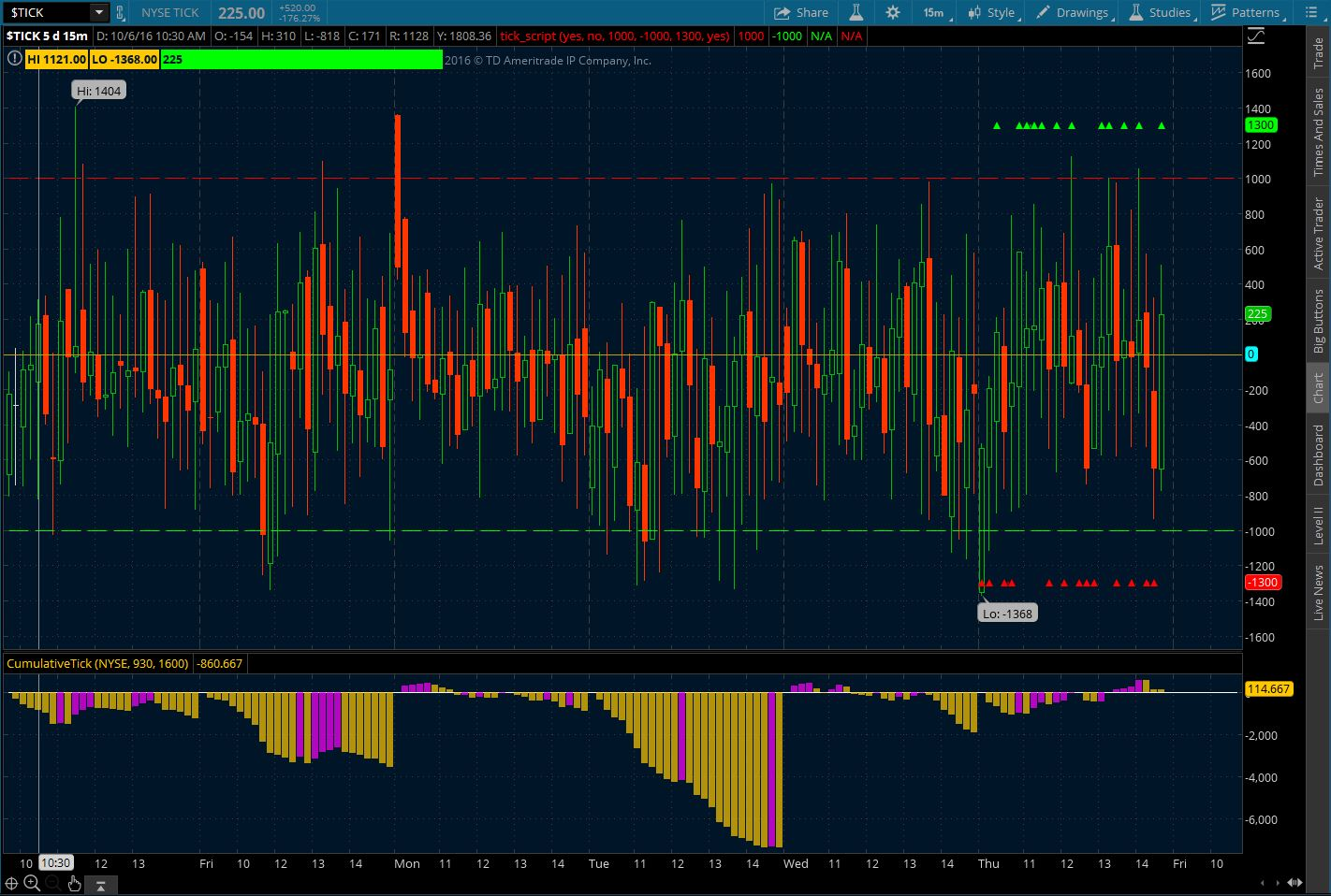 Cumulative Tick thinkScript