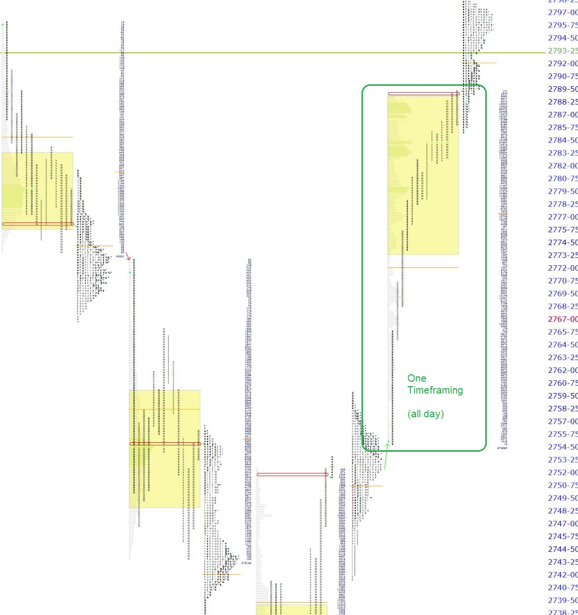 Market Profile Analysis of S&P Futures 03 12 19 | Shadow Trader