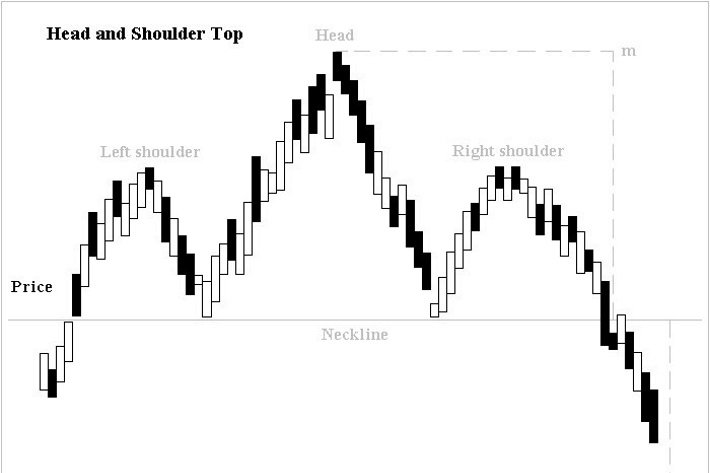 ShadowTrader FX Hour 05.28.19 – Head and Shoulders on Equities