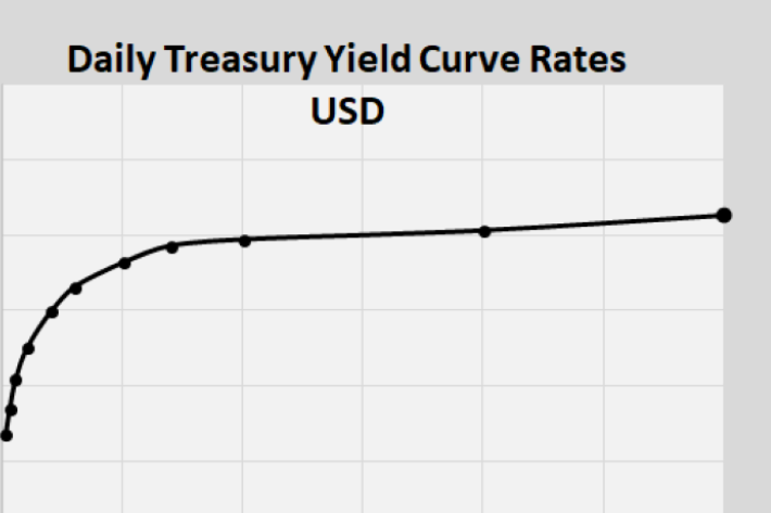 ShadowTrader FX Trader 11.06.19 – Dollar Gains and Yield Curve Normalizes