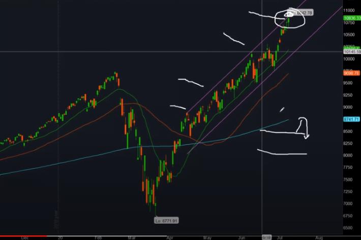 ShadowTrader Swing Trader 07.14.20 – $QQQ – Look Above and Fail