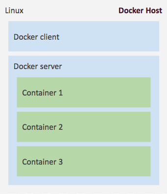 How to Use Docker on OS X: The Missing Guide | Viget