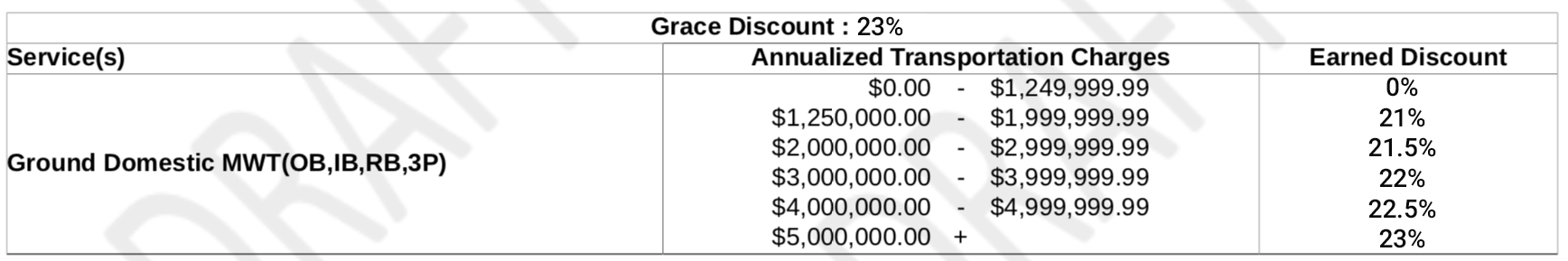 Fedex discounts by package type in carrier pricing agreement