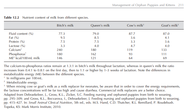 Comparison chart of nutrients in dog, cat, cow and goat milk