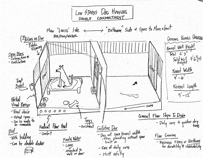 Low stress dog housing sketch by Dr. Denae Wagner