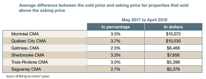 Average difference between the sold price and asking price for preperties that sold above the asking price