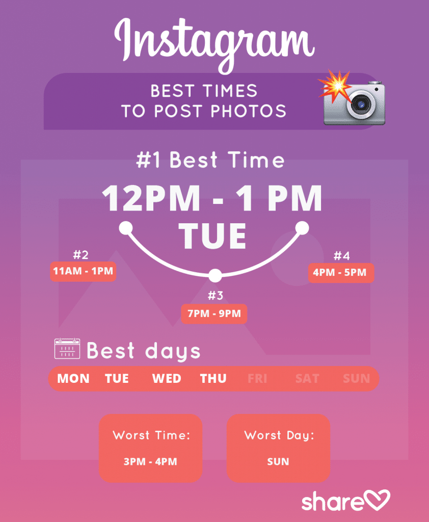 Best Times to Post Photos on Instagram