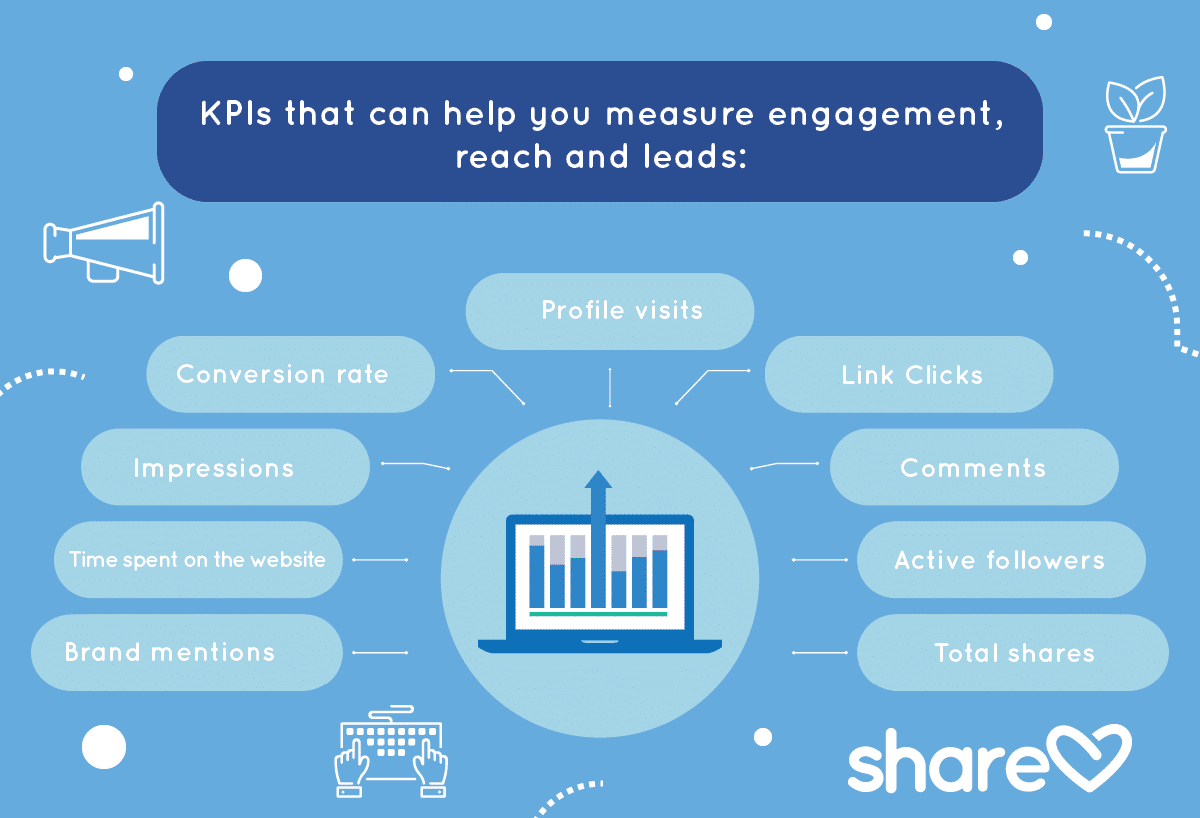 KPIs that can help you measure engagement, reach and ROI