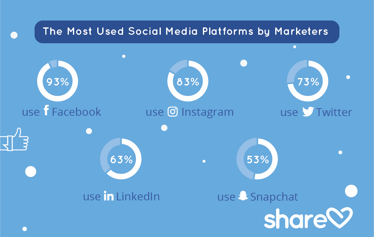 The Most Used Social Media Platforms by Marketers