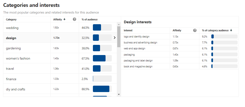 Audience-insights-categories-and-interests