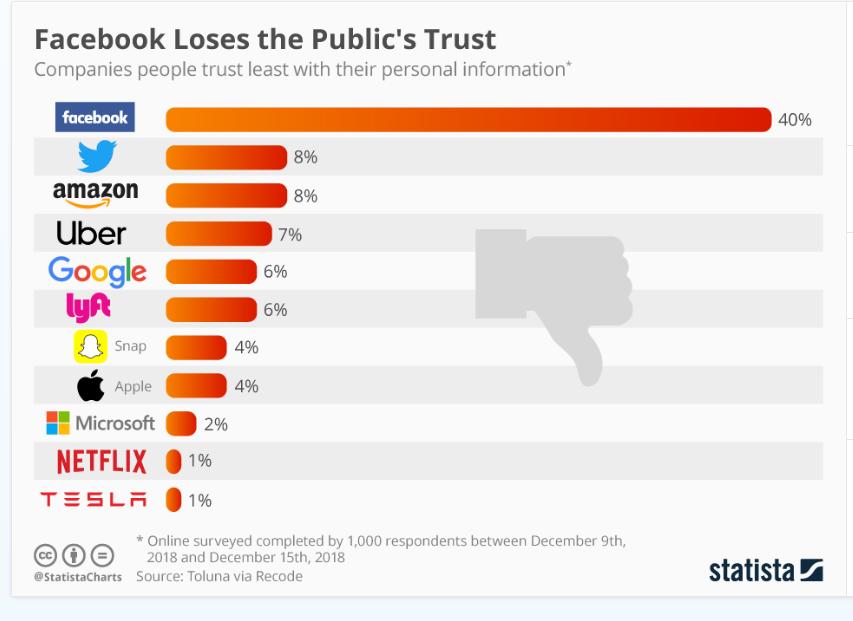 facebook-loses-trust-statista
