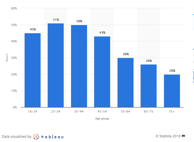 statista-int-users-on-LInkedIN-by-age