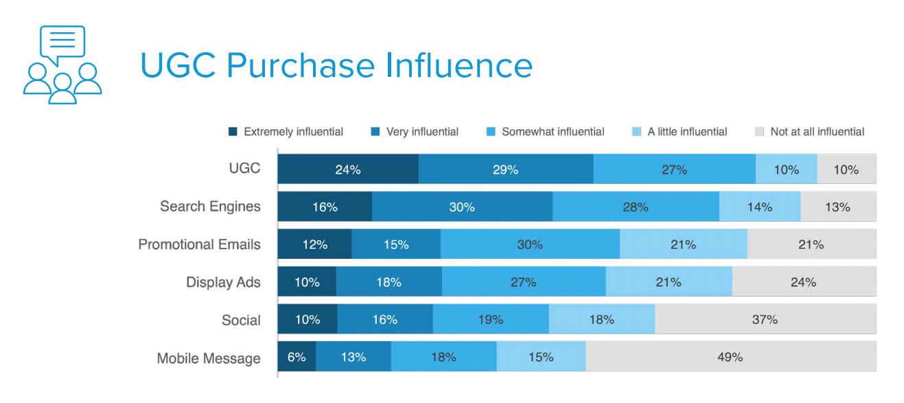 UGC Purchase Influence study by Turn To Networks