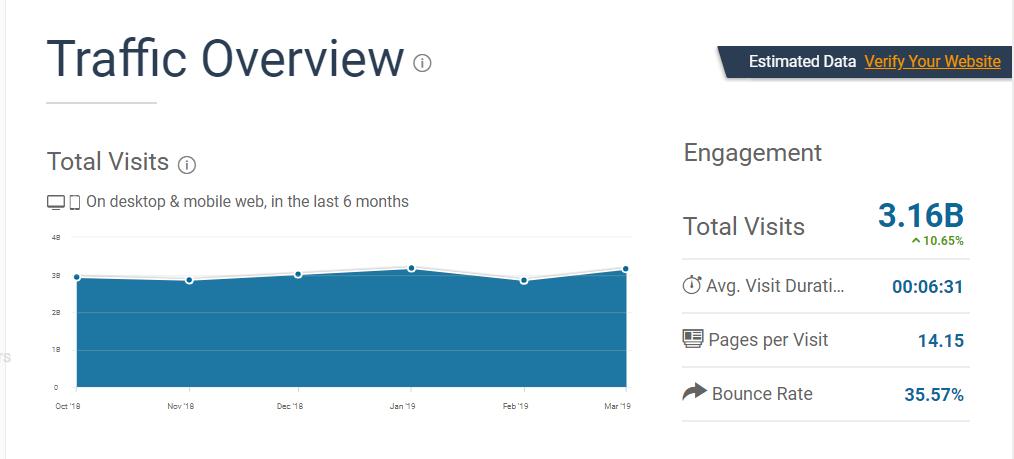 IG traffic stats by similarweb