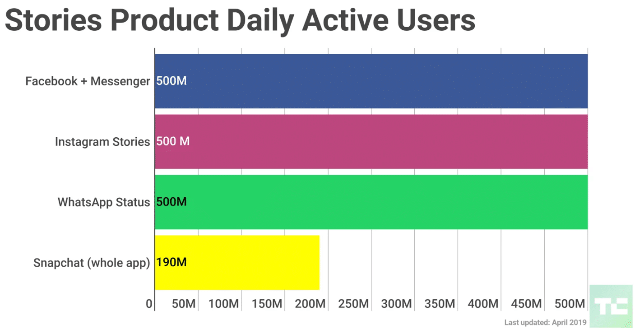 techcrunch Stories data