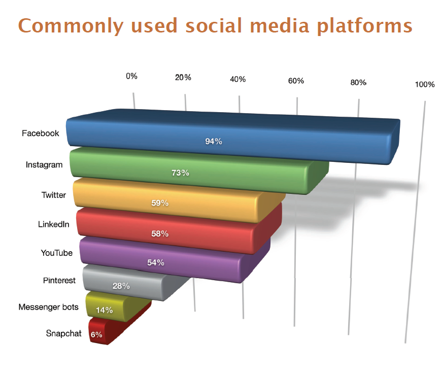 Most used social platforms SME 2019