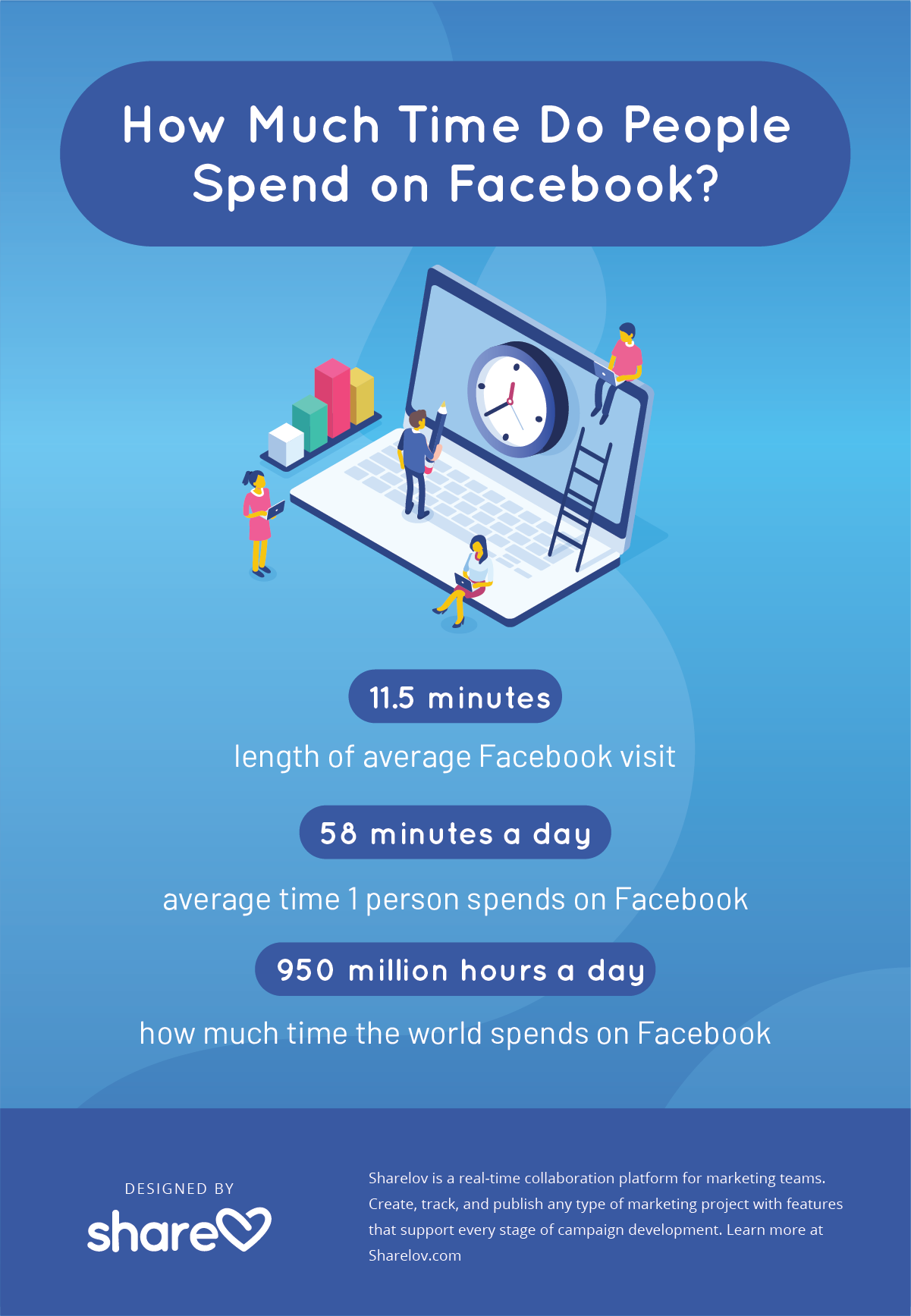 How much time do people spend on Facebook? infographic