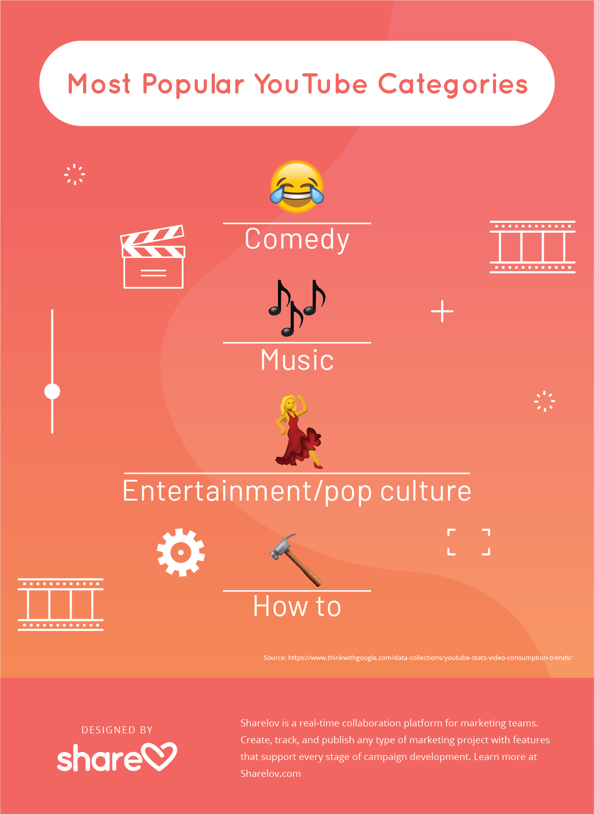 Most Popular YouTube Categories - Infographic