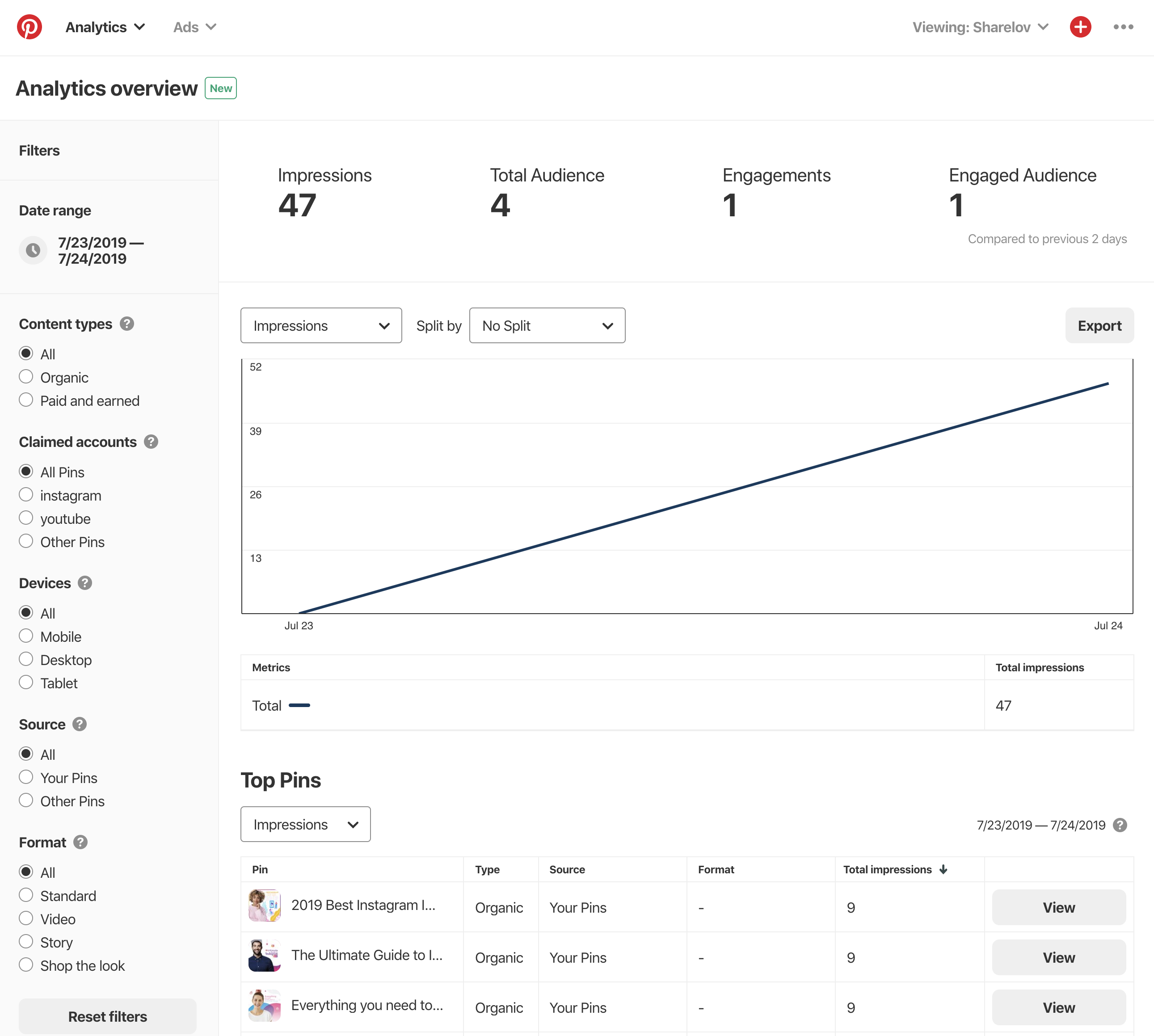 Pinterest Analytics Overview