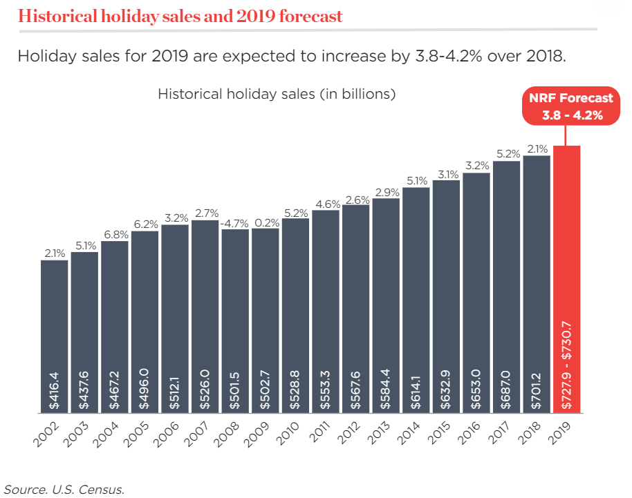 NRF holiday sales predictions 2019