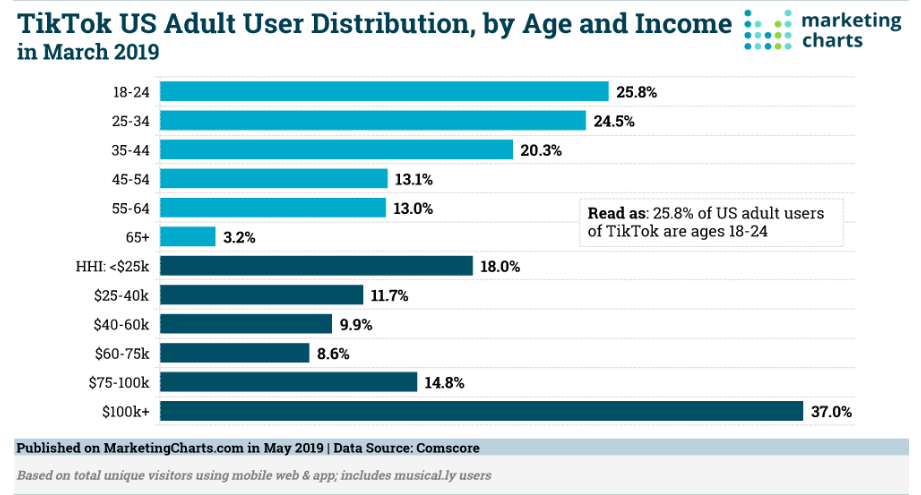 TikTok age demographics