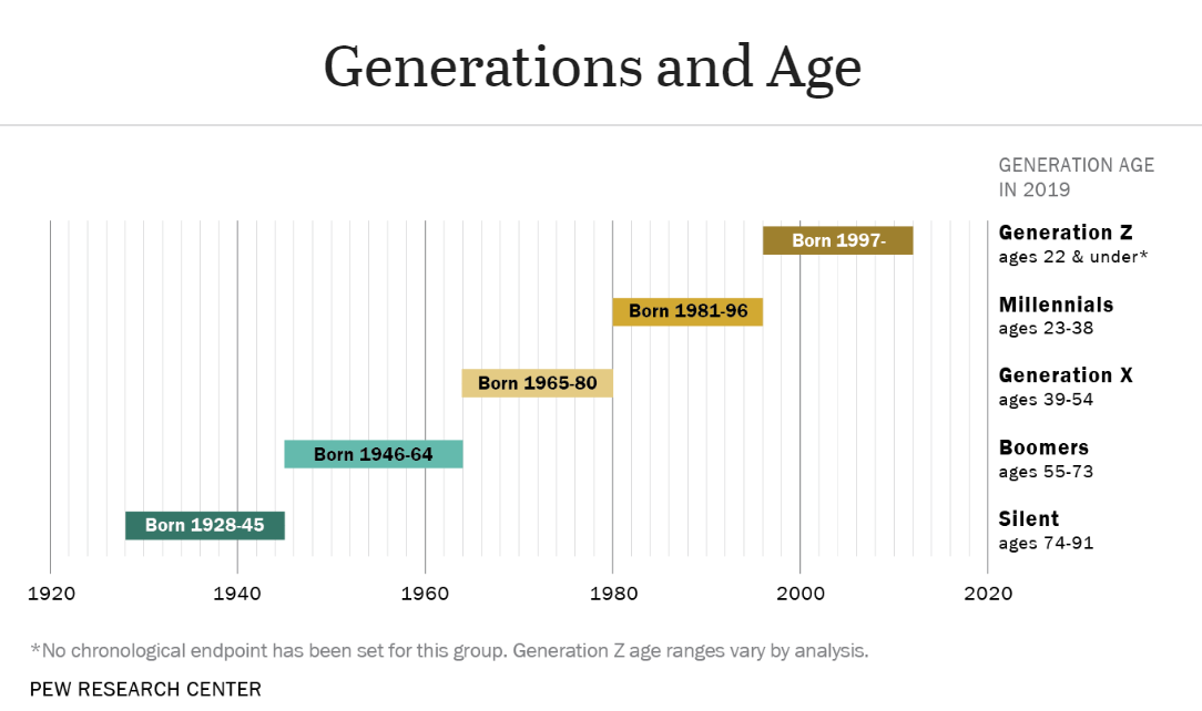 Generational chart 2019 Pew Research