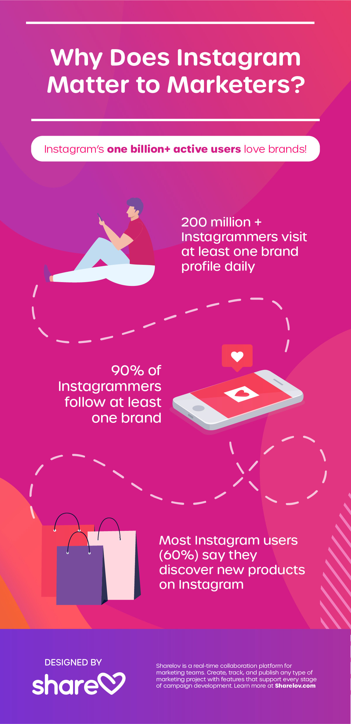 Why Does Instagram Matter to Marketers - Infographic