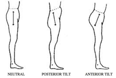 Leg Training Without Injury: Pelvic Tilt