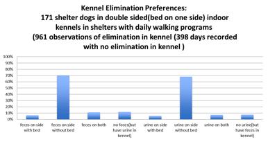 Facility Design and Animal Housing | Koret Shelter Medicine