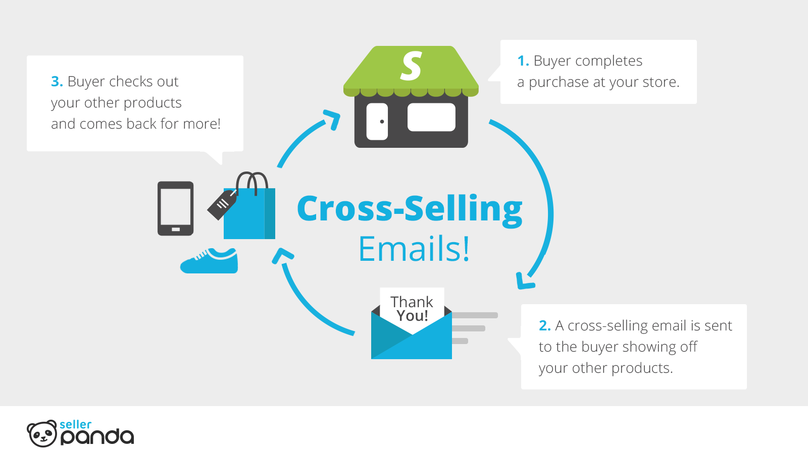 cross selling Teespring stores enable you to select the products you want to cross-sell to shoppers this is a useful feature for increasing your buyers' cart.