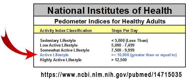 NIH Pedometer Indices for Healthy Adults