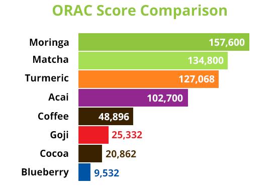 Moringa ORAC Score Comparison