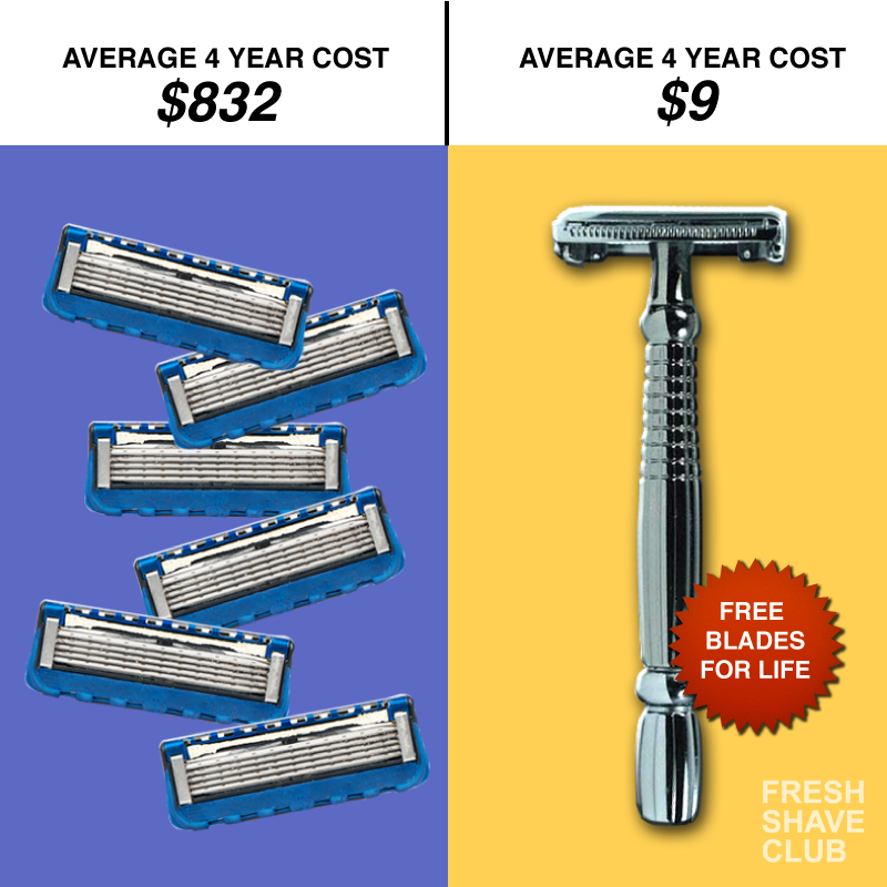 Average Shave Cost