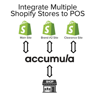 Integrate Point of Sale to Multiple Shopify Stores
