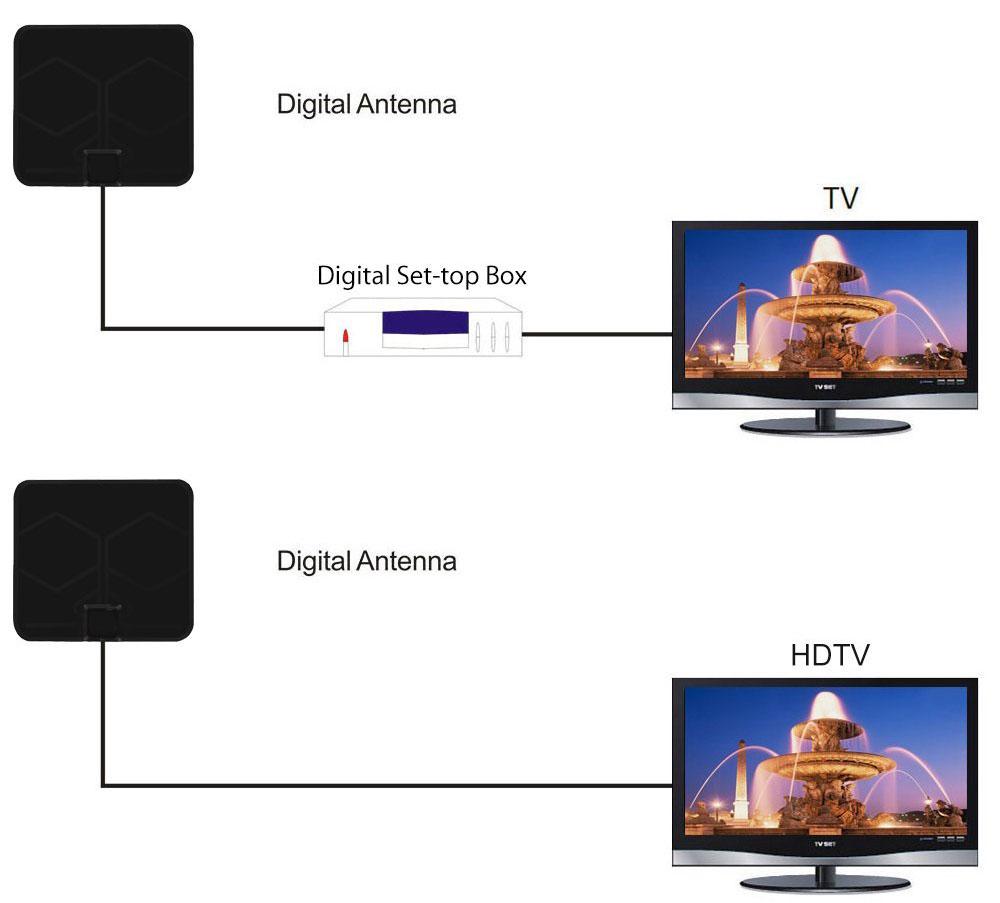 Super Thin Indoor Digital HD TV HDTV Antenna FM/VHF/UHF FREE TV Signals 50 Miles