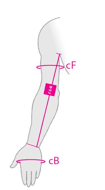 Medi Circaid Reduction Kit, Arm, Measuring Chart