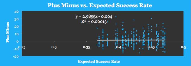 Plus Minus vs. Expected SR