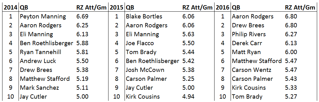 top red zone qbs